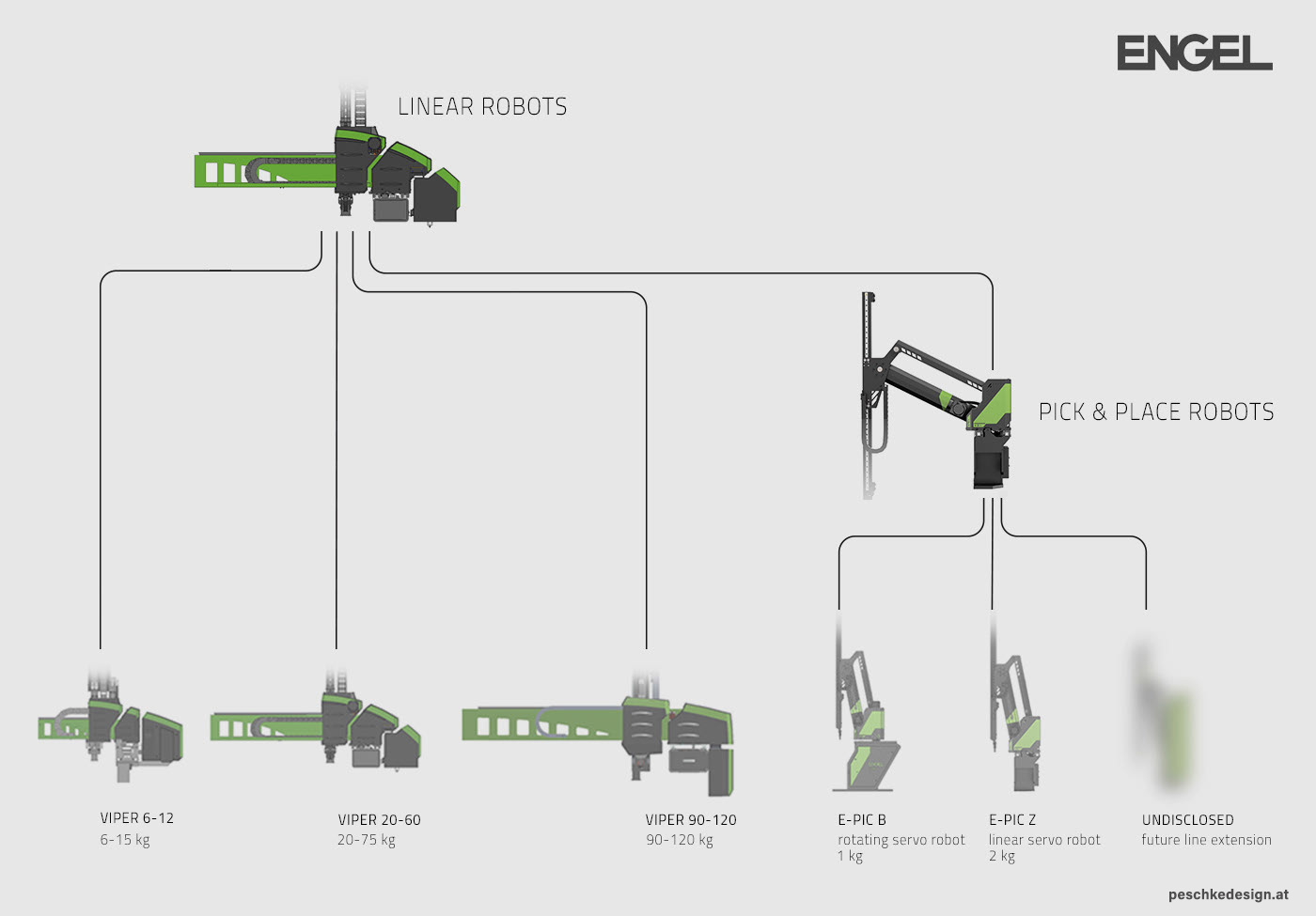 Family tree of Engel robots.